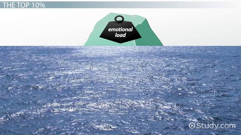culture iceberg  theory  u0026 model