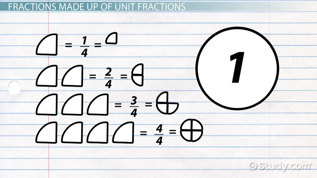 what is a unit fraction  - definition  u0026 examples