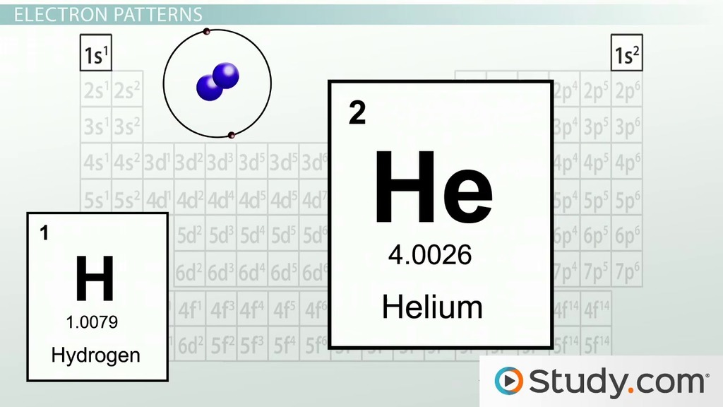 Electron Configurations In Atomic Energy Levels - Video & Lesson