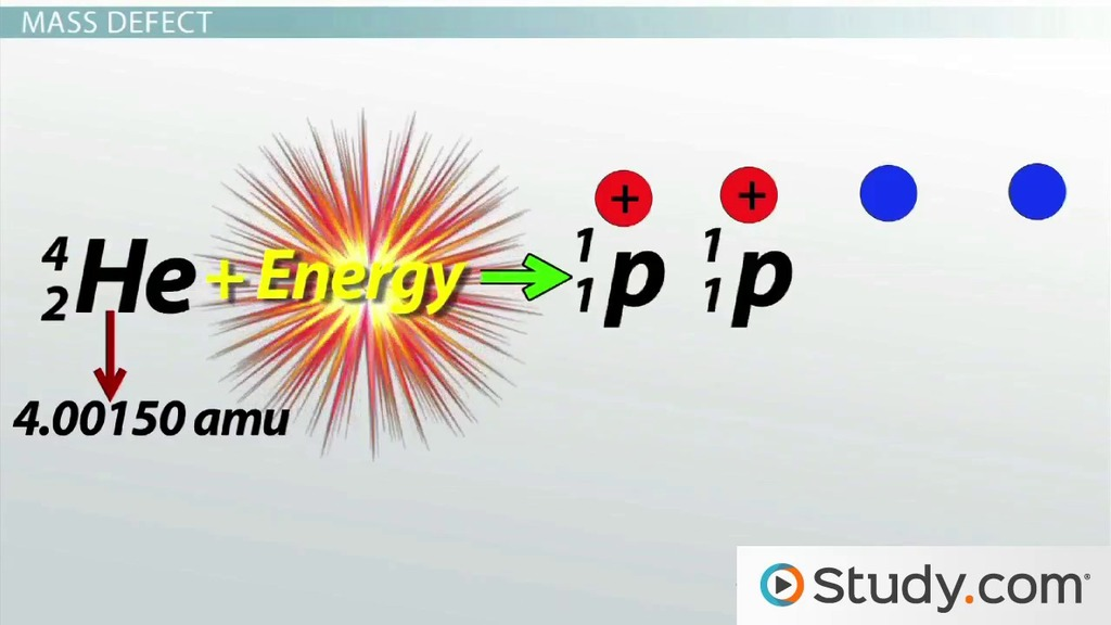 Mass Energy Conversion Mass Defect And Nuclear Binding Energy
