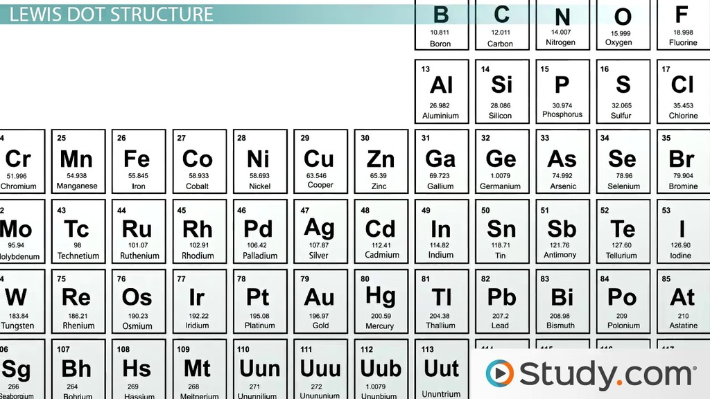 how to read a periodic table khan academy