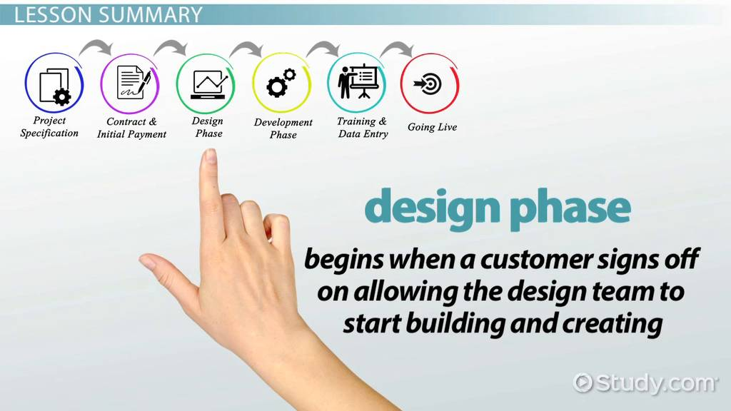 Design Phase In Sdlc Video Lesson Transcript Study Com