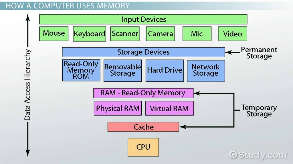 how do computers store data  - memory  u0026 function