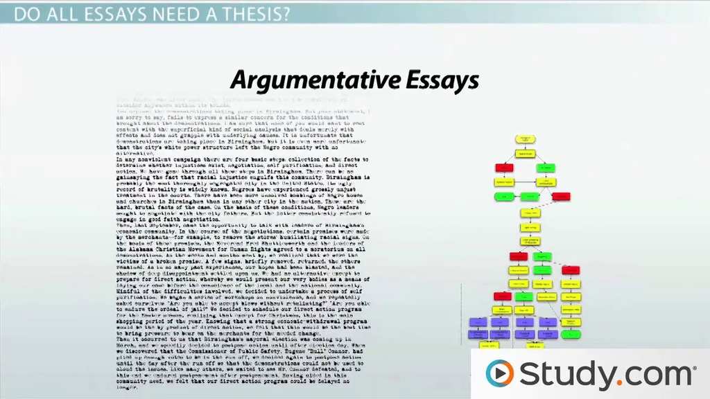 what is a thesis statement video with lesson transcript