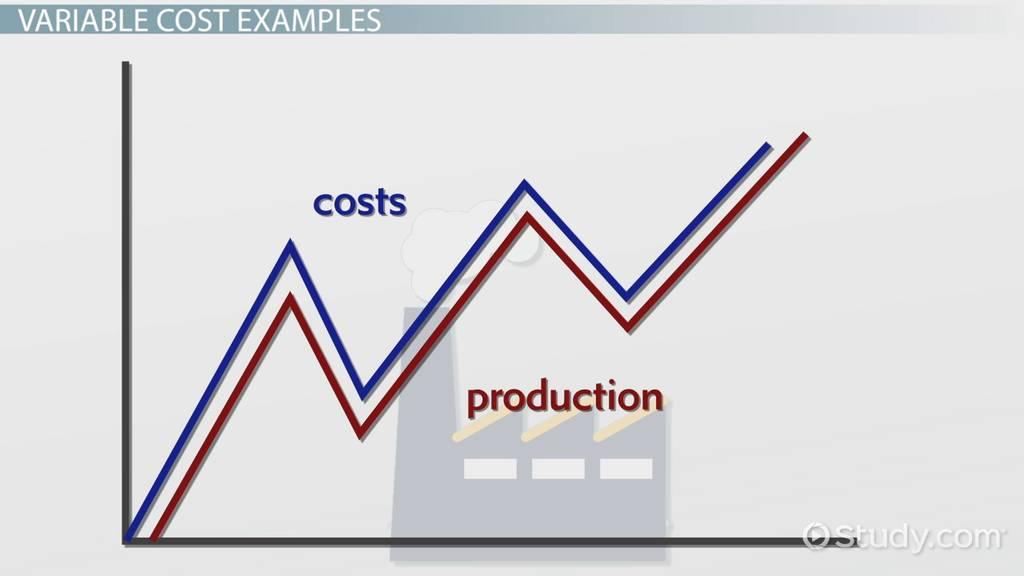 Variable Costing Method Formula Advantages Video Lesson
