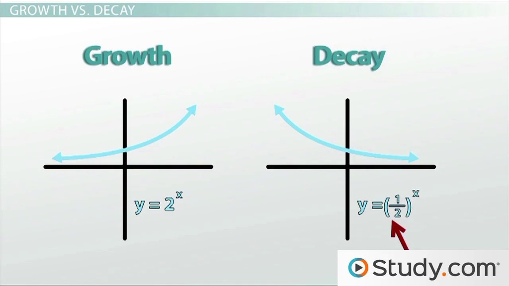 exponential growth vs  decay