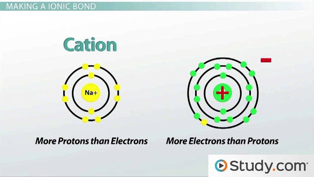 Chemical Bonds Ii Ionic Video Lesson Transcript Study