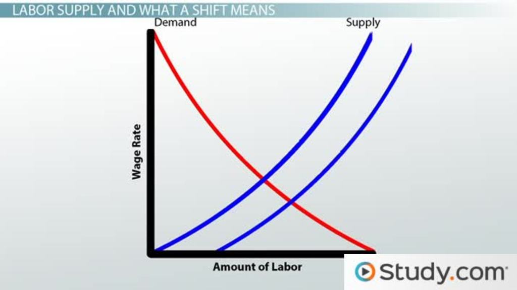 Understanding Shifts In Labor Supply And Labor Demand Video