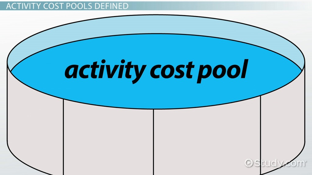 Activity based costing (example using 5-cost pools for ovhd.
