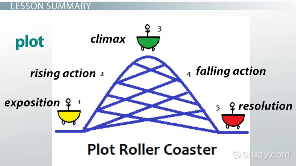 example of plot diagram with story what is the plot of a story? - definition & examples ... example plot diagram three little pigs