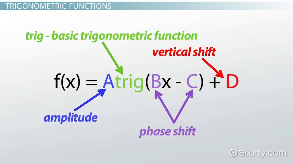 How To Graph Trigonometric Functions Video Lesson Transcript