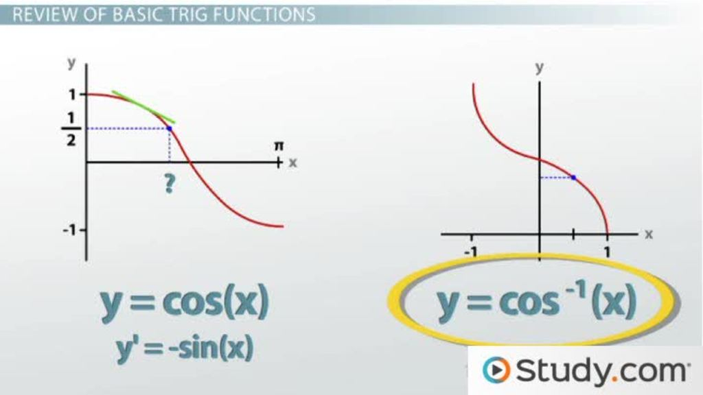Materi Lengkap Fungsi Trigonometri - Rumus Matematika