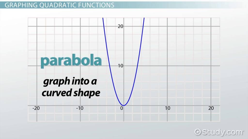 Transformations Of Quadratic Functions Video Lesson Transcript