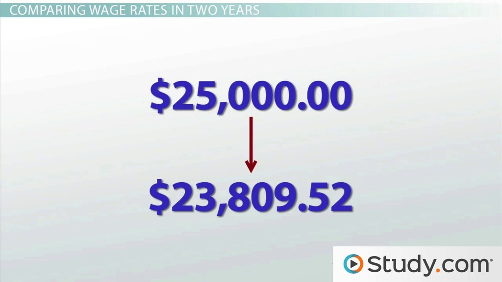 Adjusting Wages For The Inflation Rate Video Lesson Transcript. Adjusting Wages For The Inflation Rate Video Lesson Transcript Study. Worksheet. Inflation Worksheet Questions At Clickcart.co