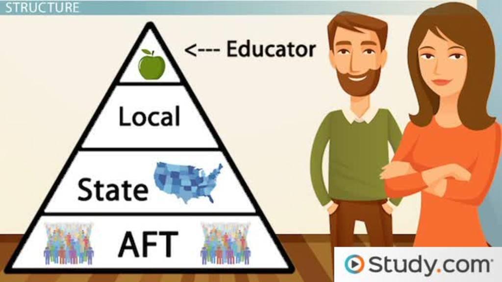 American Federation Of Teachers (AFT): Overview, Membership Requirements U0026  Activism   Video U0026 Lesson Transcript | Study.com