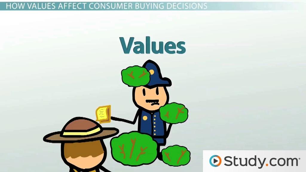 Attitudes, Values & Belief: Social Factors in Marketing - Video ...