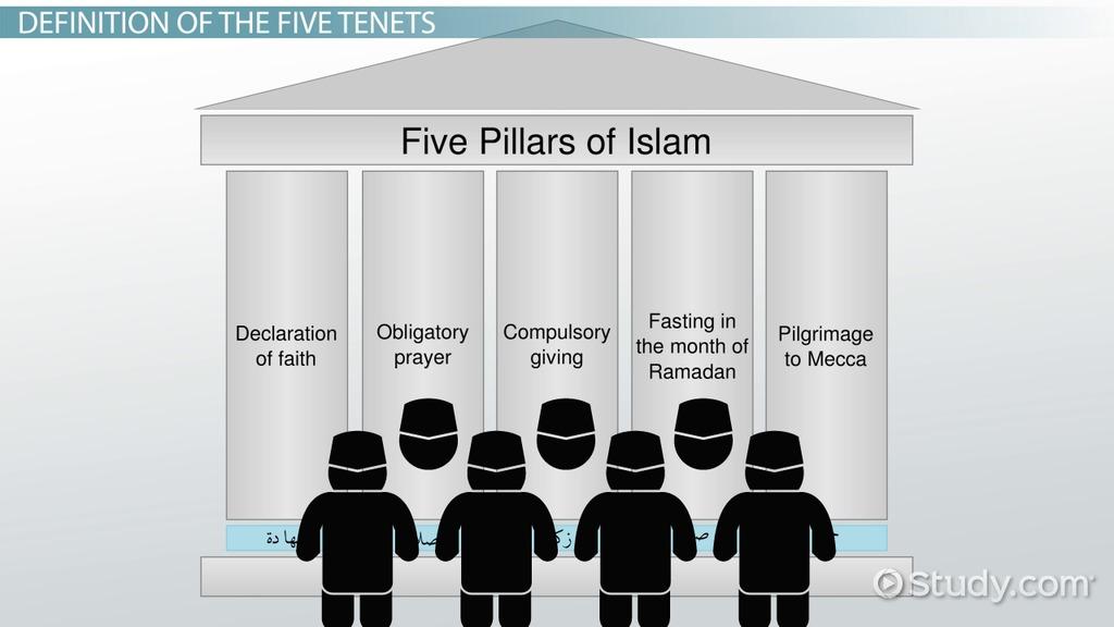 The Five Tenets Of Islam Video Lesson Transcript Study