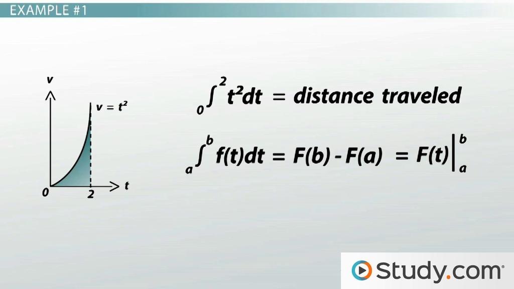 Anti Derivatives Calculating Indefinite Integrals Of Polynomials