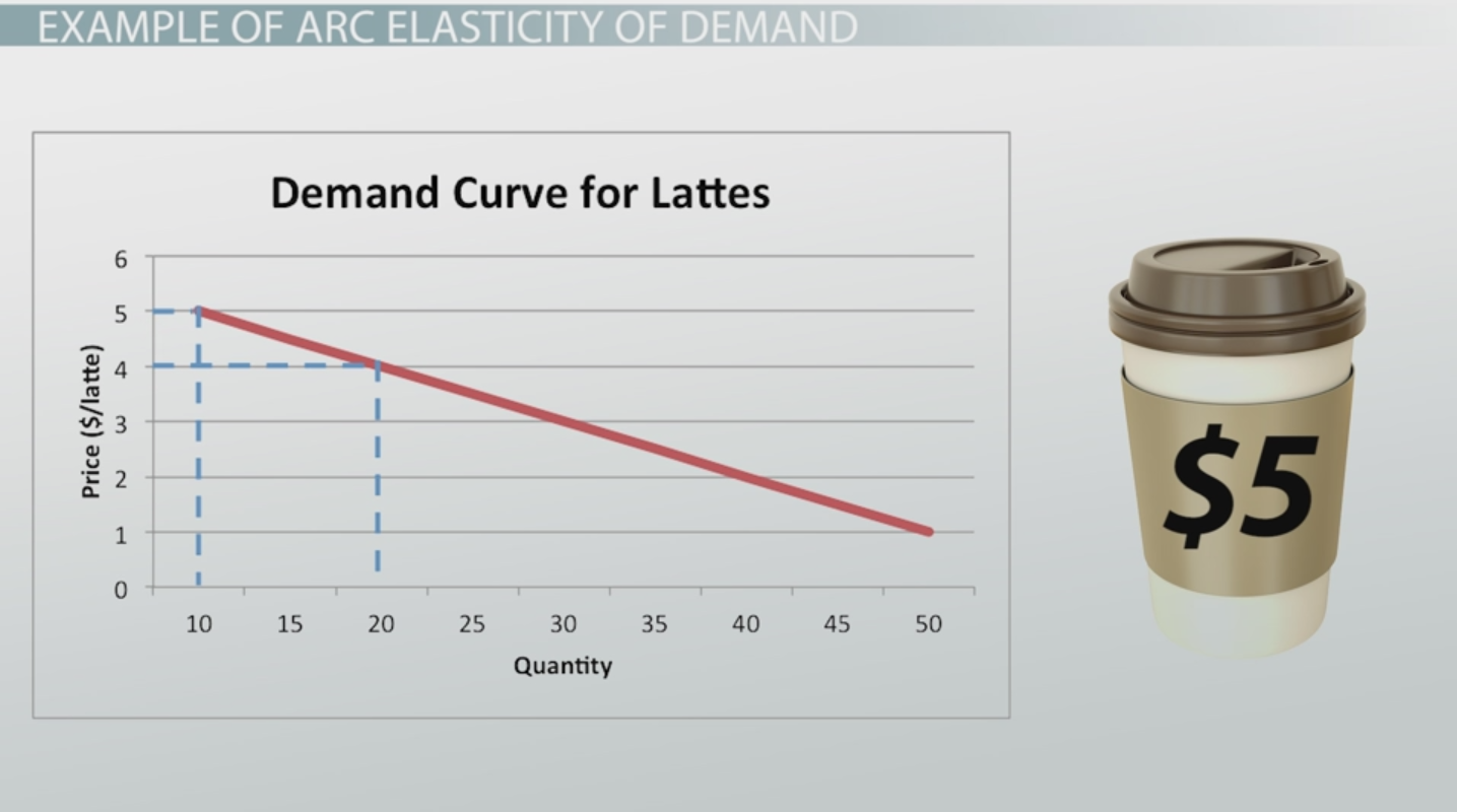 Premise Indicator Words: The Elasticity Of Demand: Definition, Formula & Examples