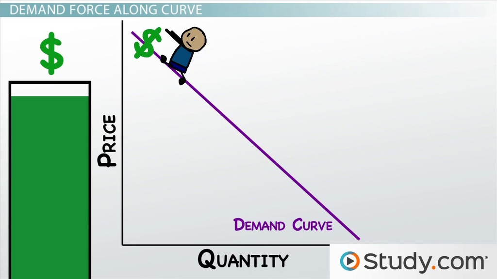 Causes of Supply and Demand Changes in Microeconomics ...