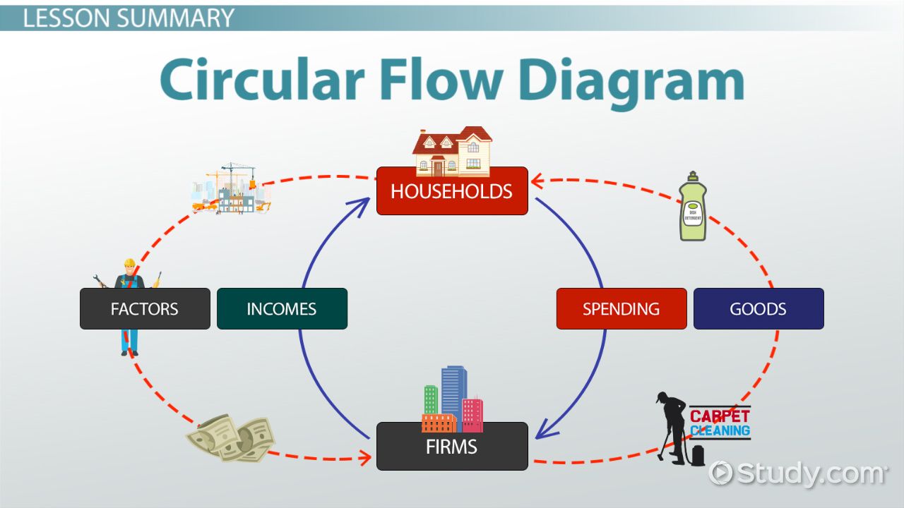 Circular Flow Diagram In Economics Definition Example Video Plant Cell Without Labels Free Image About Wiring Lesson Transcript