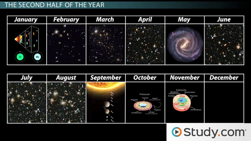 Cosmic Calendar.Comparing The Human Lifetime To The Universe Video Lesson