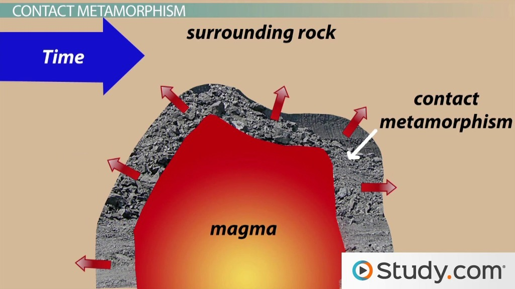 Contact Metamorphism Vs. Regional Metamorphism: Definition ...