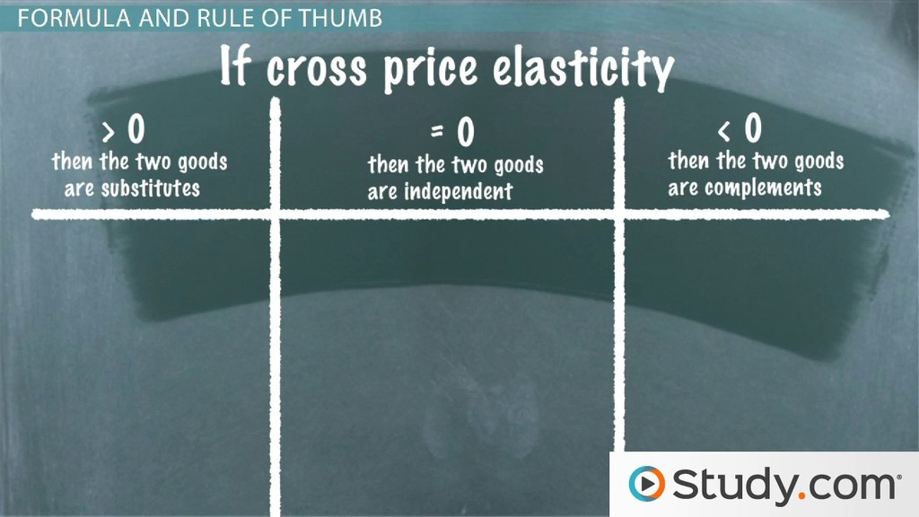 Cross Price Elasticity Of Demand Definition And Formula Video Lesson Transcript Study Com