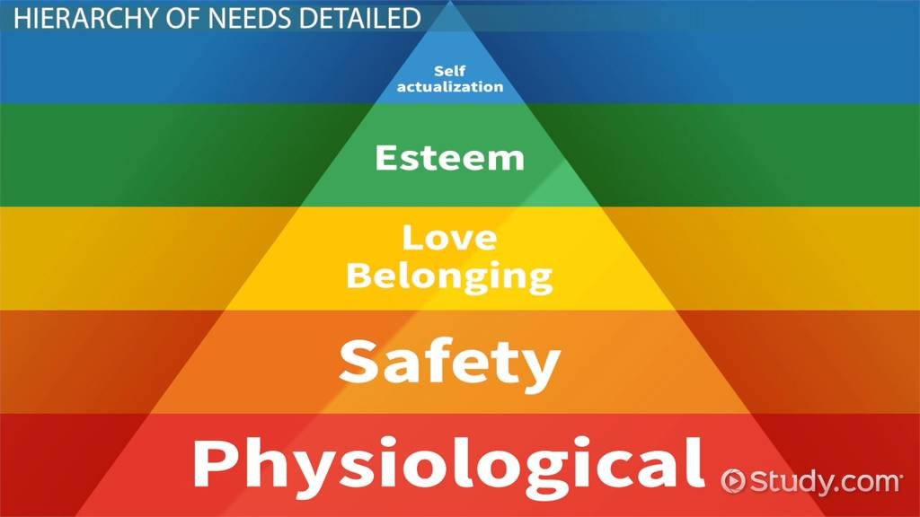 Maslow S Hierarchy Of Needs Definition Theory Amp Pyramid