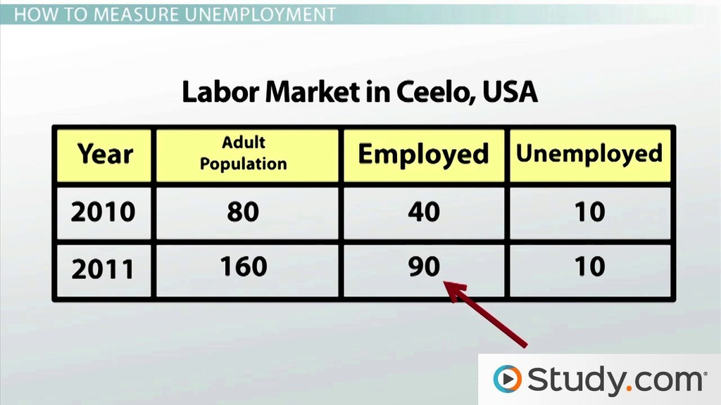 Defining And Measuring The Unemployment Rate Video Lesson