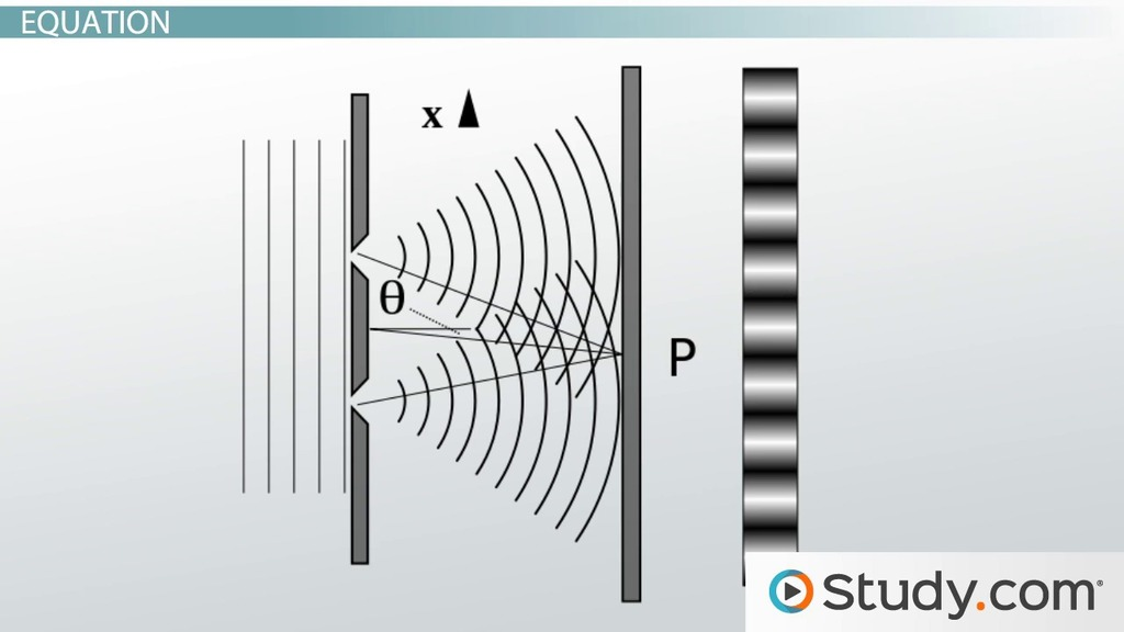 double-slit diffraction  interference pattern  u0026 equations