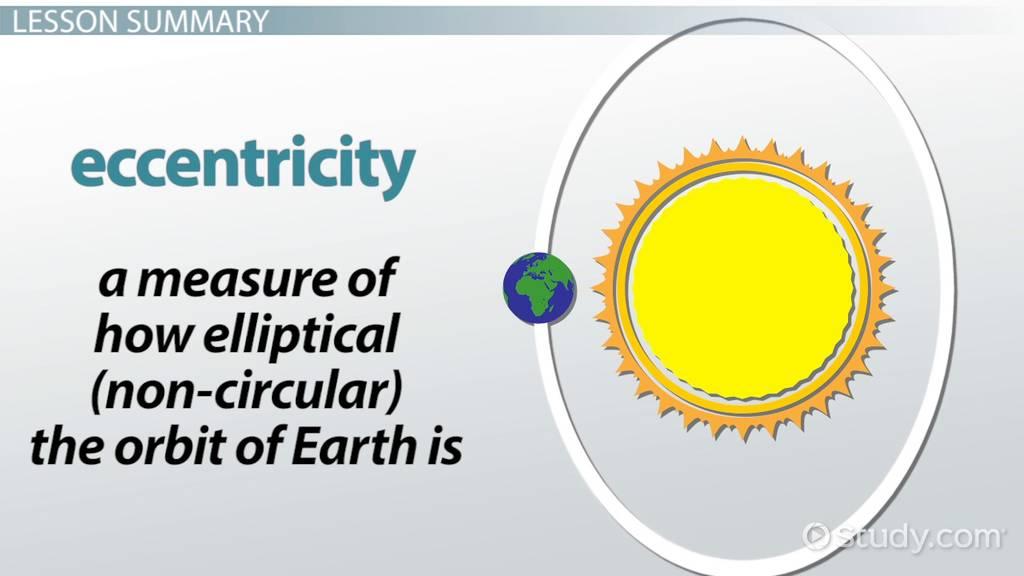 How Earth's Orbit & Tilt Impacts Climate Change - Video ...