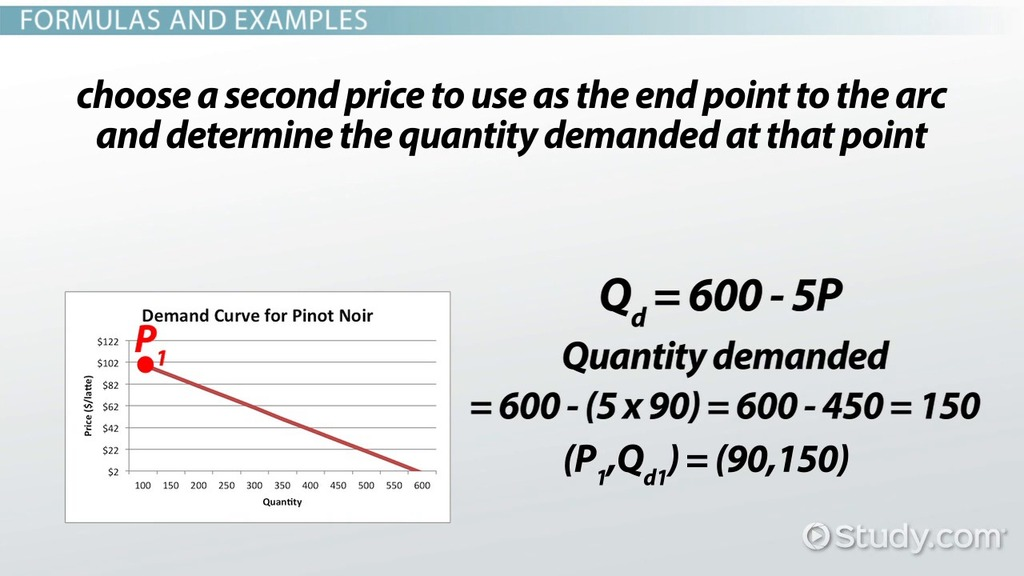 Elastic Demand Definition Formula Examples Video Lesson