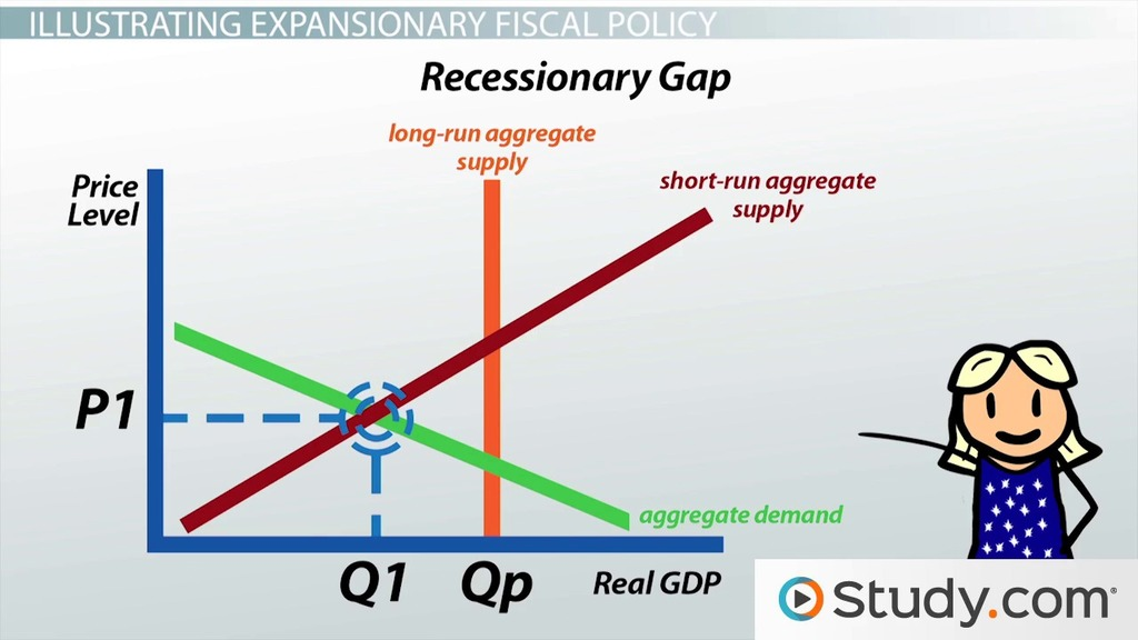 Expansionary Fiscal Policy And Aggregate Demand Video Lesson