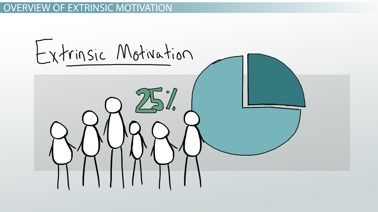 Extrinsic Motivation In Psychology Definition Examples