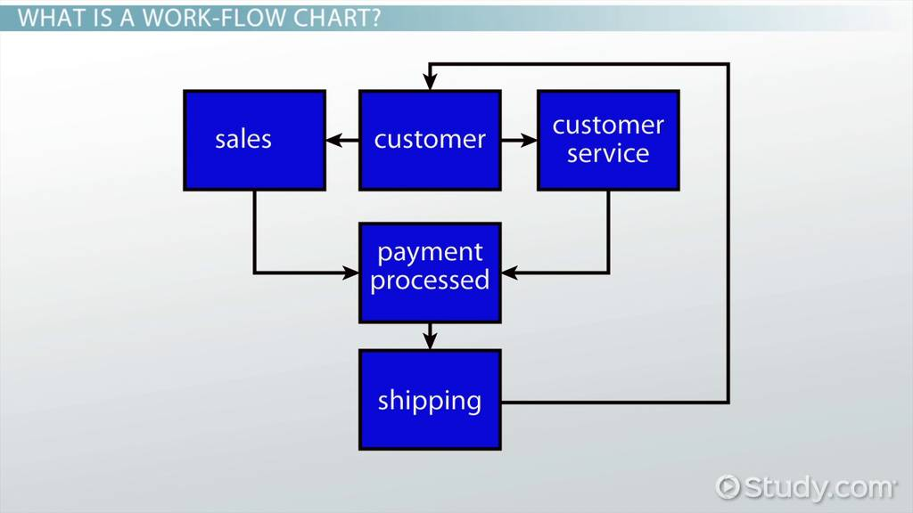 Work Flow Chart Example Definition Video Lesson Transcript