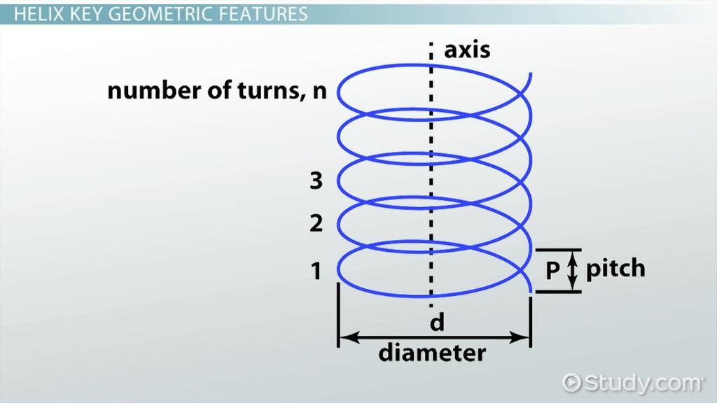Helix Angle Definition Formula Calculation Video Lesson