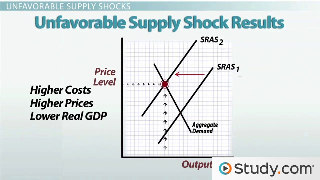 Favorable Supply Shocks Unfavorable Supply Shocks Video Lesson