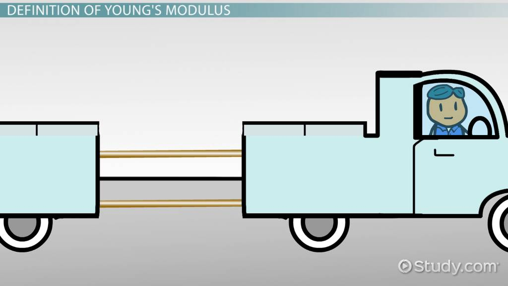 Young S Modulus Definition Equations Video Lesson