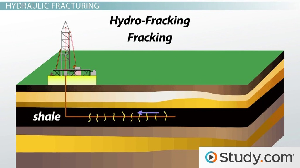 Shale Gas Hydraulic Fracturing And Environmental Concerns Video Lesson Transcript Study Com