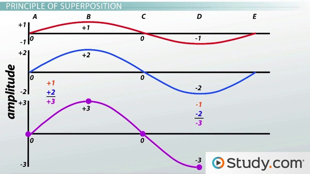 Constructive and Destructive Interference Video Lesson – Wave Interactions Worksheet