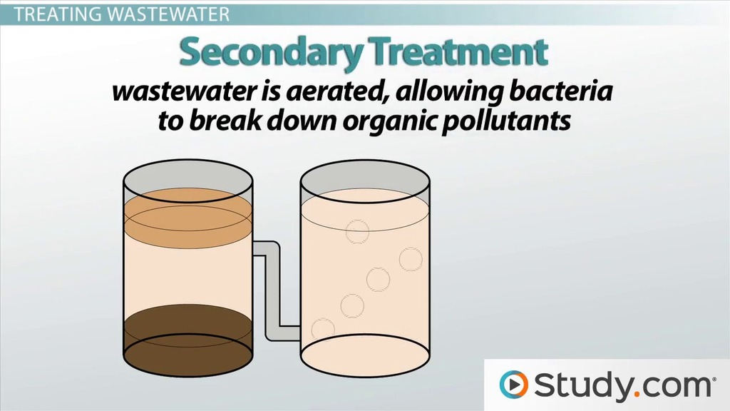 Water Treatment: Improving Water Quality - Video & Lesson