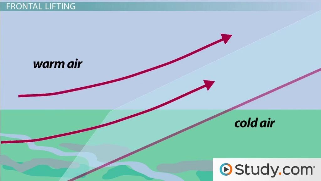 air lift definition processes video lesson transcript. Black Bedroom Furniture Sets. Home Design Ideas