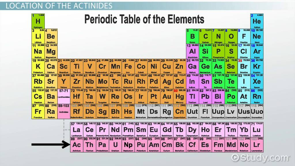 Actinides Definition Properties Uses Video Lesson Transcript