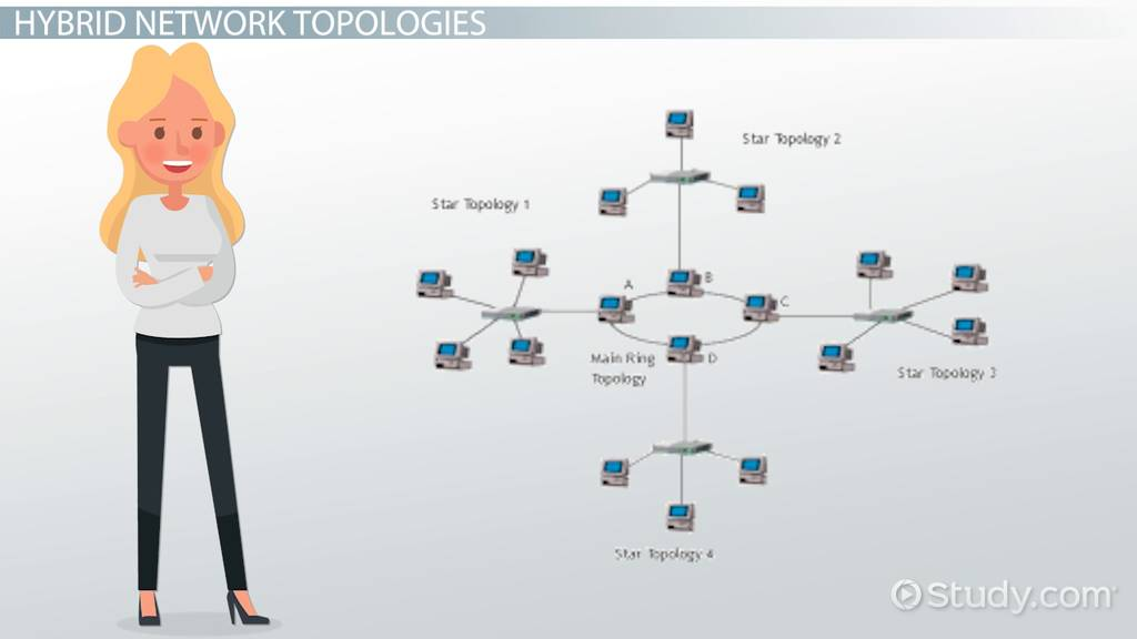 Hybrid Networking Topologies Types Uses Examples Video