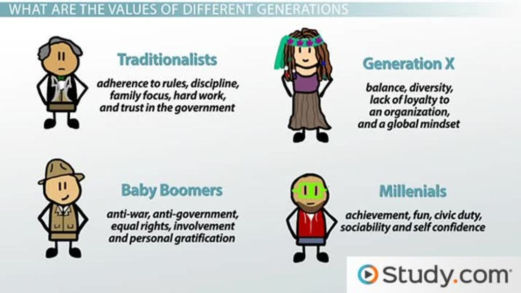 generational values in the workplace differences and dominant  generational values in the workplace differences and dominant values video lesson transcript com