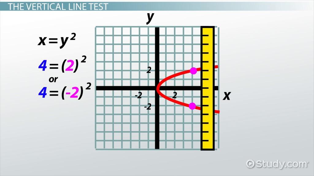 Printable Worksheets vertical line test worksheets : Vertical Line Test: Definition & Examples - Video & Lesson ...