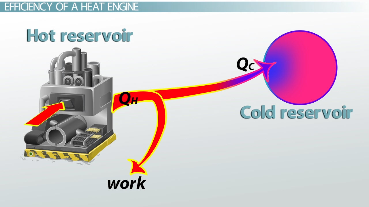 Heat Engines Efficiency Video Lesson Transcript Steam Car Engine Diagram