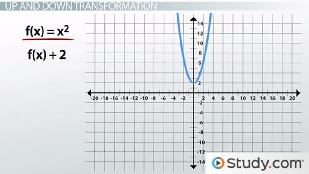 Basic Transformations of Polynomial Graphs - Video & Lesson ...