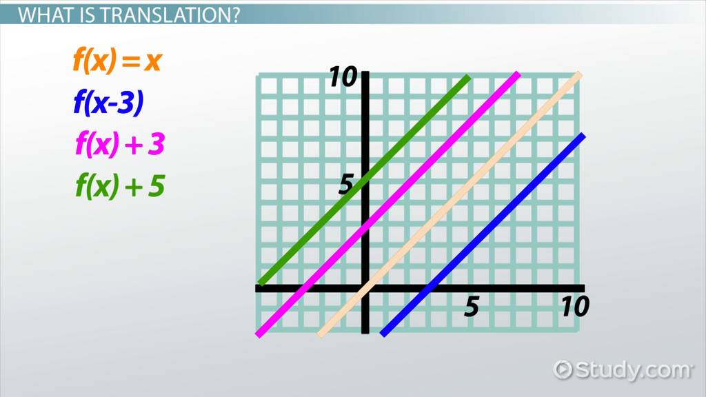 Translating Reflecting Graphs Of Linear Functions Video Lesson